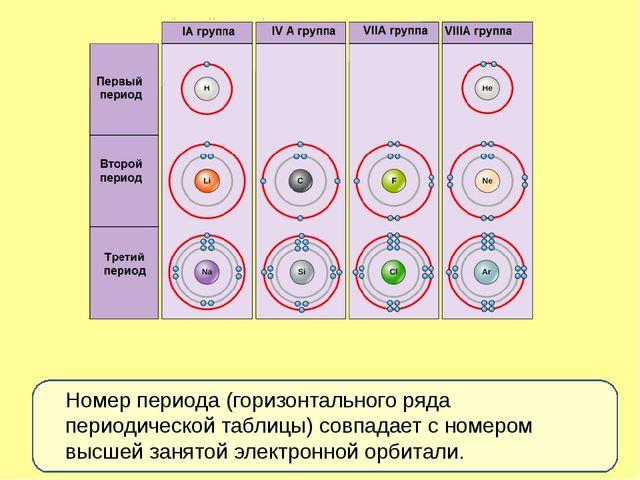 Номер периода (горизонтального ряда периодической таблицы) совпадает с номер...