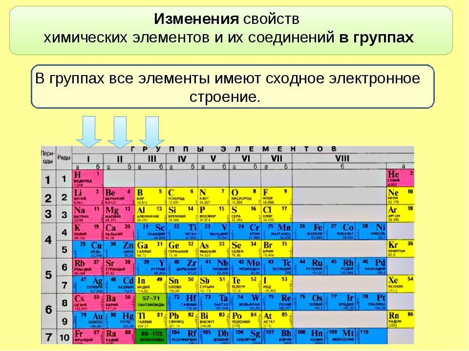 Изменениясвойств химических элементови их соединений в группах В группах в...