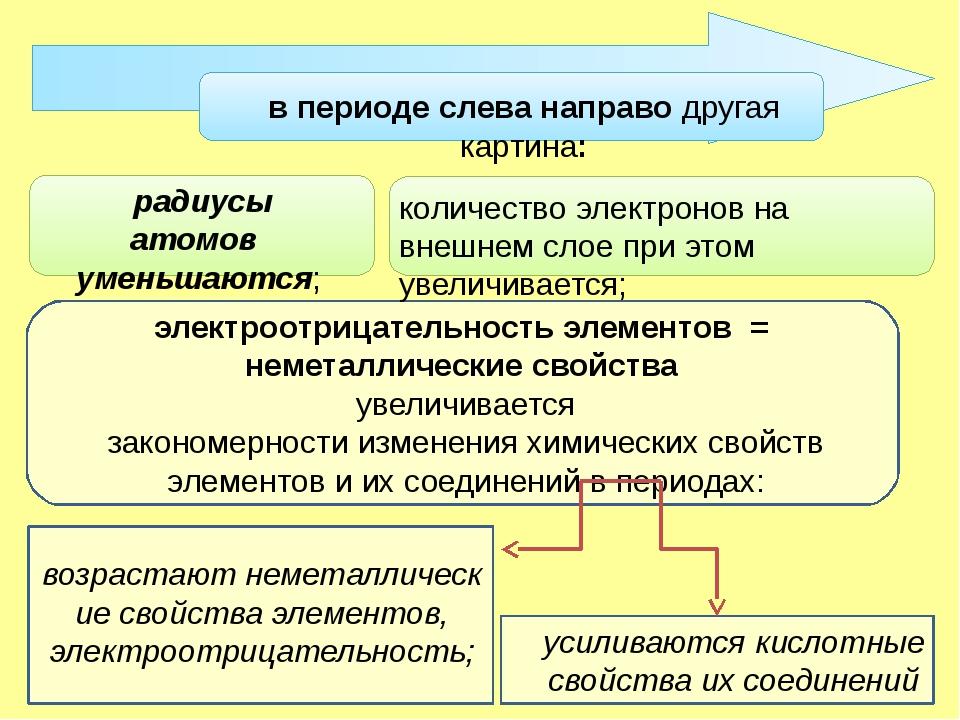 в периоде слева направо другая картина: усиливаются кислотные свойства их со...