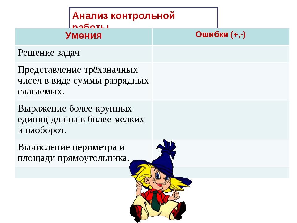 Анализ контрольной работы УменияОшибки (+,-) Решение задач Представление тр...