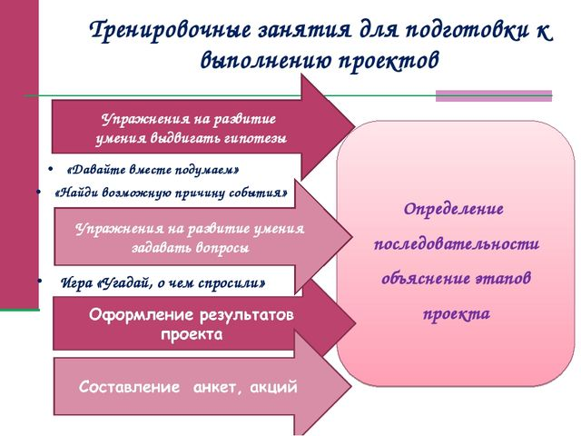 Определение последовательности объяснение этапов проекта Упражнения на развит...