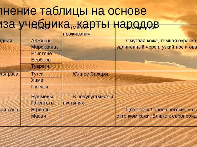 Заполнение таблицы на основе анализа учебника, карты народов Расы Народы Мест...
