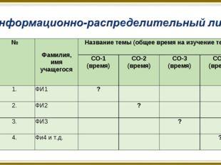 №Фамилия, имя учащегосяНазвание темы (общее время на изучение темы) СО-1 (