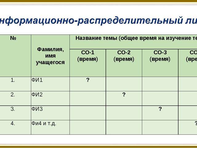 №Фамилия, имя учащегосяНазвание темы (общее время на изучение темы) СО-1 (...
