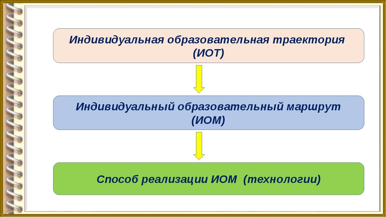 Индивидуальная образовательная траектория (ИОТ) Индивидуальный образовательны...