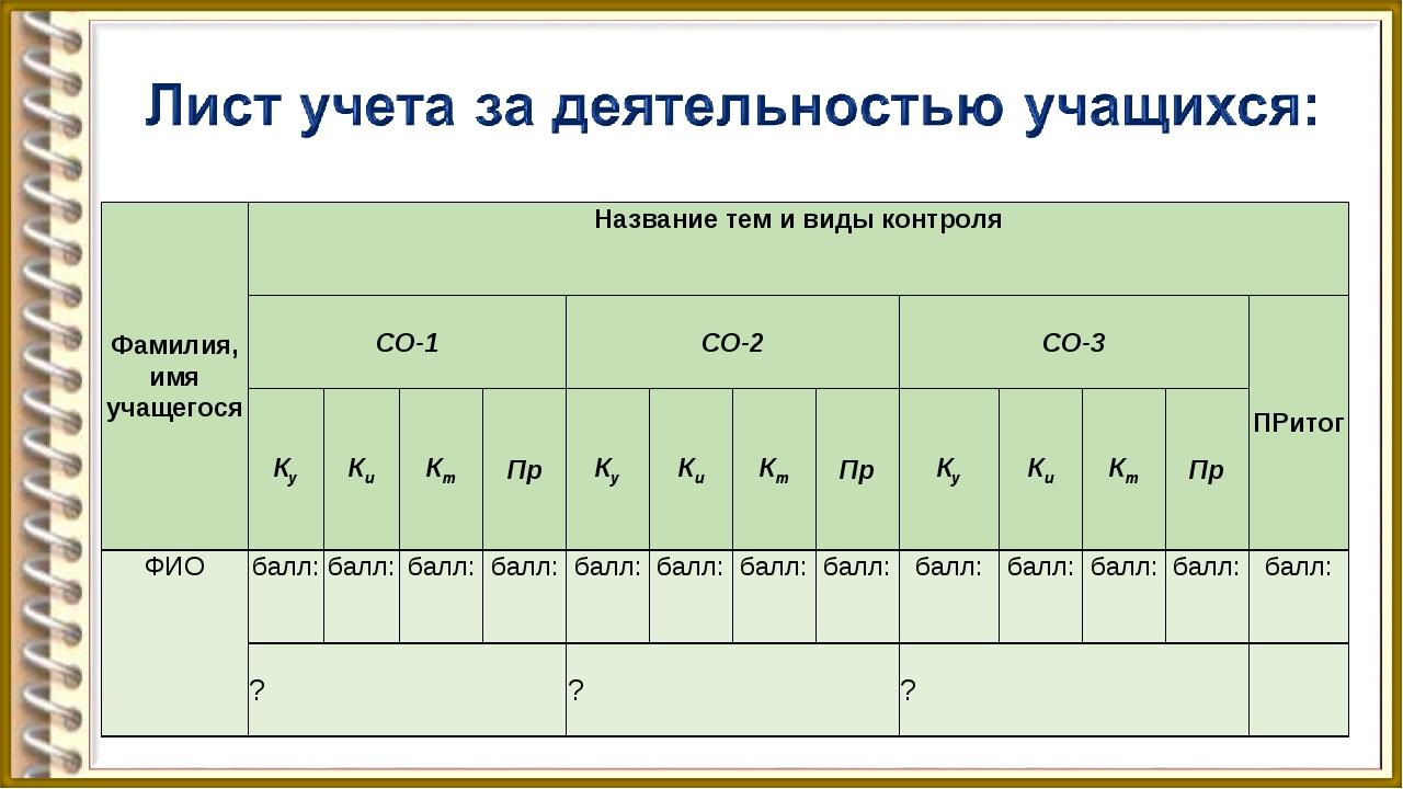Фамилия, имя учащегосяНазвание тем и виды контроля СО-1СО-2СО-3ПРитог К...