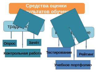 Средства оценки результатов обучения традиционные инновационные Опрос Зачёт К