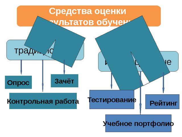 Средства оценки результатов обучения традиционные инновационные Опрос Зачёт К...