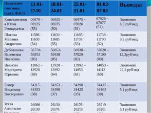 Показание счетчика (квт), Ф.И.О 11.01-17.01 18.01-24.01 25.01-31.01 01.02-07.