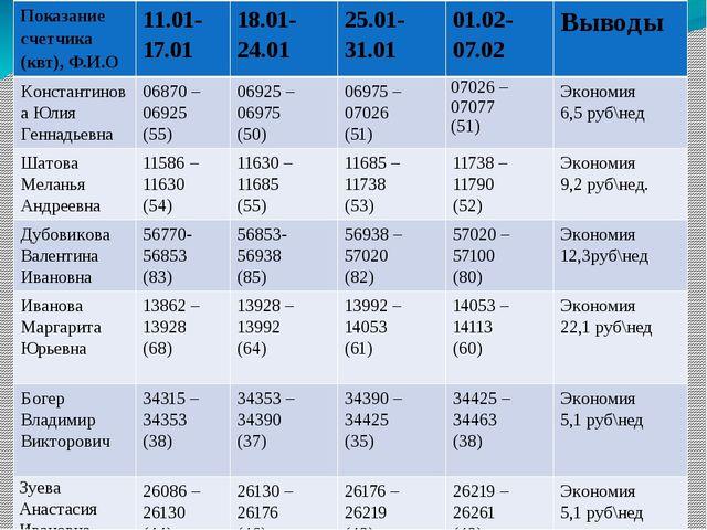 Показание счетчика (квт), Ф.И.О 11.01-17.01 18.01-24.01 25.01-31.01 01.02-07....