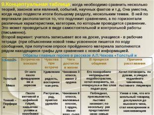 9.Концептуальная таблица, когда необходимо сравнить несколько теорий, законов