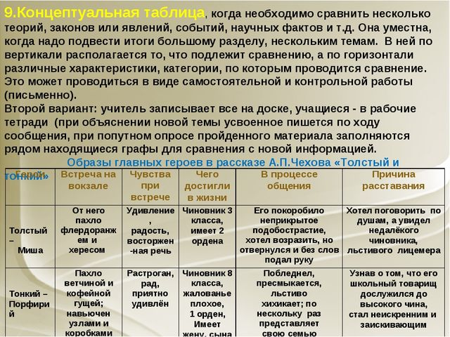 9.Концептуальная таблица, когда необходимо сравнить несколько теорий, законов...