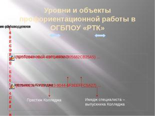 Уровни и объекты профориентационной работы в ОГБПОУ «РТК» Имидж специалиста –