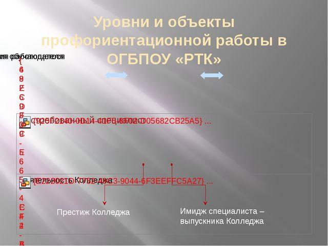 Уровни и объекты профориентационной работы в ОГБПОУ «РТК» Имидж специалиста –...