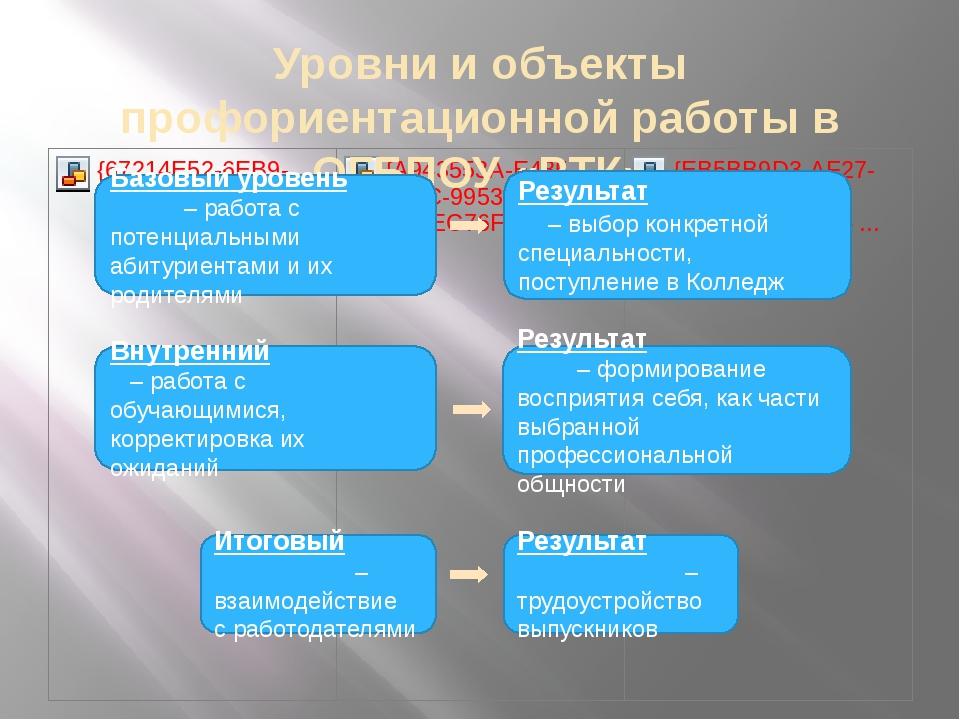 Уровни и объекты профориентационной работы в ОГБПОУ «РТК» Базовый уровень – р...