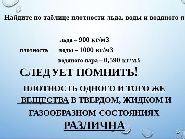 льда – 900 кг/м3 плотность воды – 1000 кг/м3 водяного пара – 0,590 кг/м3 СЛЕ...
