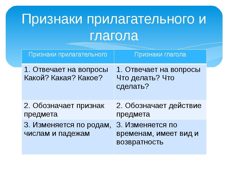 Признаки прилагательного и глагола Признаки прилагательного Признаки глагола...