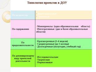 Типология проектов в ДОУ По количеству Индивидуальные Групповые По содержан