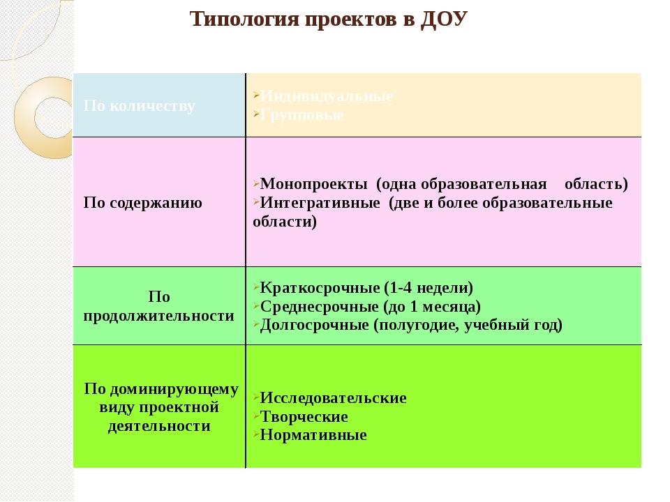Типология проектов в ДОУ По количеству Индивидуальные Групповые По содержан...