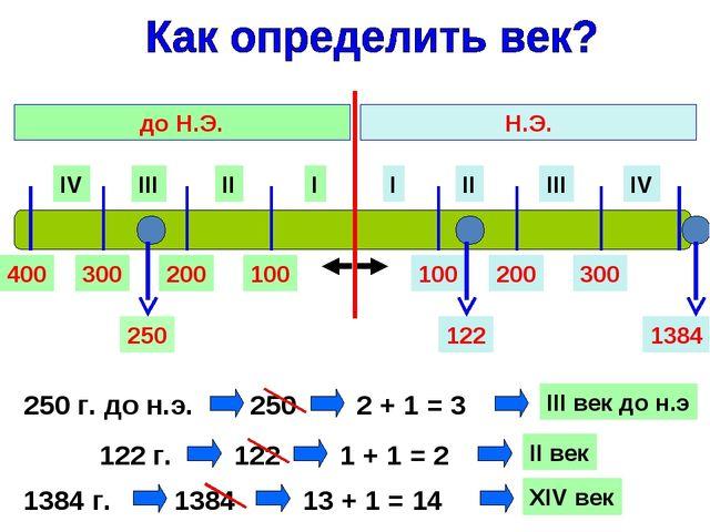 I II III IV I II III IV Н.Э. до Н.Э. 100 200 300 400 100 200 300 250 г. до н....