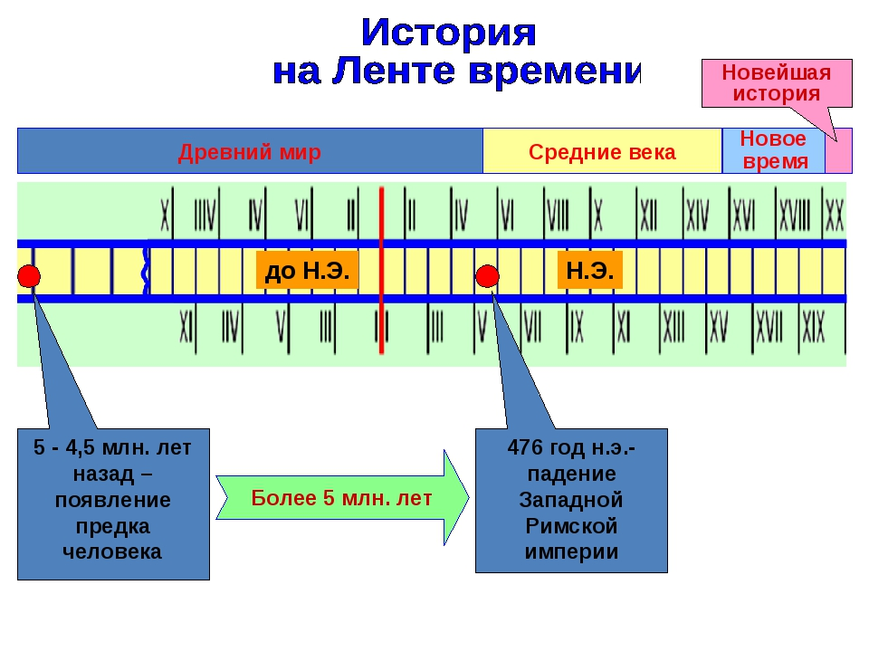 Древний мир 5 - 4,5 млн. лет назад – появление предка человека 476 год н.э.-...