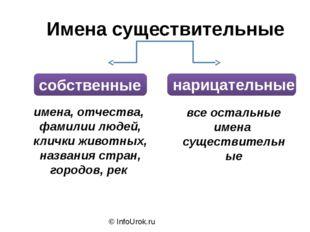 © InfoUrok.ru все остальные имена существительные имена, отчества, фамилии лю
