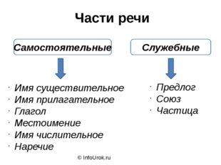 © InfoUrok.ru Самостоятельные Служебные Имя существительное Имя прилагательно