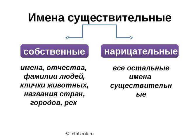© InfoUrok.ru все остальные имена существительные имена, отчества, фамилии лю...