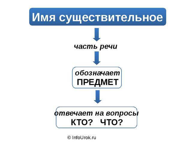 © InfoUrok.ru Имя существительное часть речи обозначает ПРЕДМЕТ отвечает на...