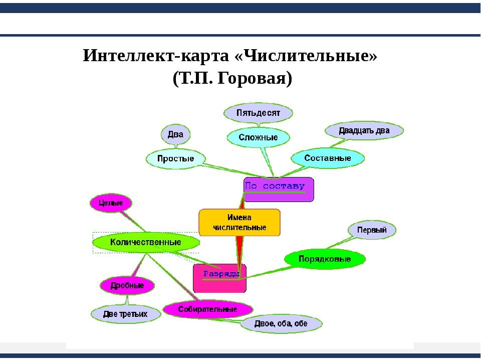 Интеллект-карта «Числительные» (Т.П. Горовая)