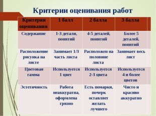 Критерии оценивания работ Н.И. Субботин, 2009 год Критерии оценивания 1 балл