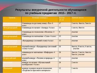 Результаты внеурочной деятельности обучающихся по учебным предметам 2015-- 20