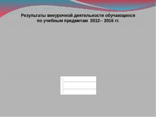 Результаты внеурочной деятельности обучающихся по учебным предметам 2012-- 20