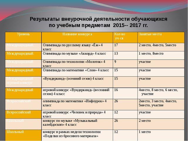 Результаты внеурочной деятельности обучающихся по учебным предметам 2015-- 20...