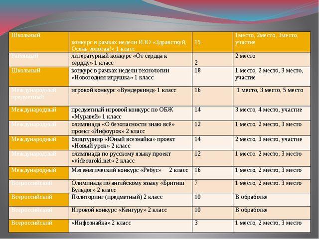 Школьный конкурсв рамках недели ИЗО «Здравствуй, Осень золотая!» 1 класс 15 1...