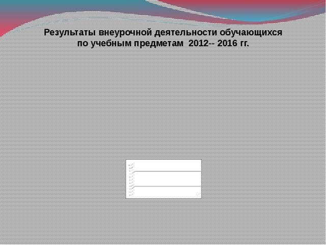 Результаты внеурочной деятельности обучающихся по учебным предметам 2012-- 20...