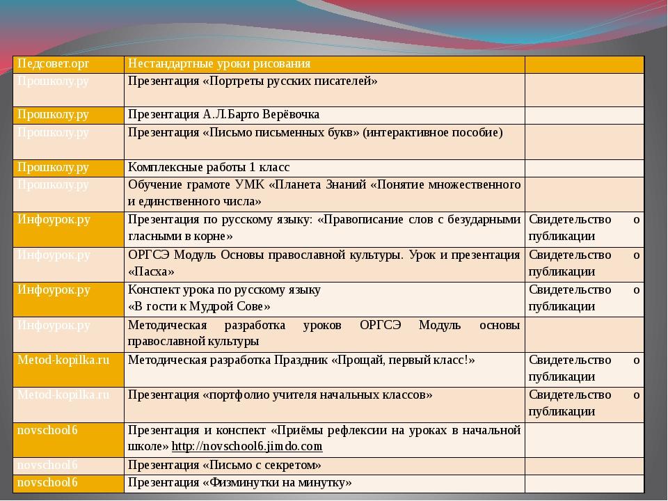 Педсовет.орг Нестандартные уроки рисования  Прошколу.ру Презентация «Портрет...