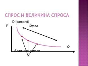 D (damand) P Спрос Q Величина спроса