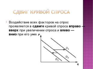 Воздействие всех факторов на спрос проявляется всдвигекривой спросавправо
