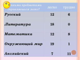 С какими предметами справляешься легко? легко трудно Русский Литература Матем