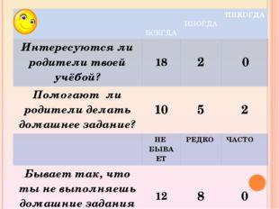 ВСЕГДА ИНОГДА НИКОГДА Интересуются ли родители твоей учёбой? 18 2 0 Помогают