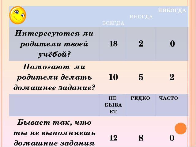 ВСЕГДА ИНОГДА НИКОГДА Интересуются ли родители твоей учёбой? 18 2 0 Помогают...