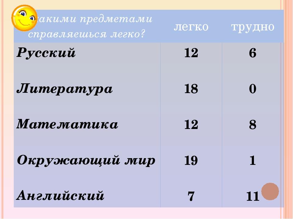 С какими предметами справляешься легко? легко трудно Русский Литература Матем...