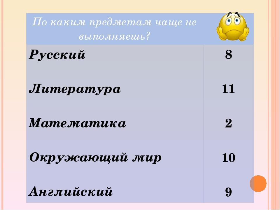 Покаким предметам чащене выполняешь? Русский Литература Математика Окружающий...