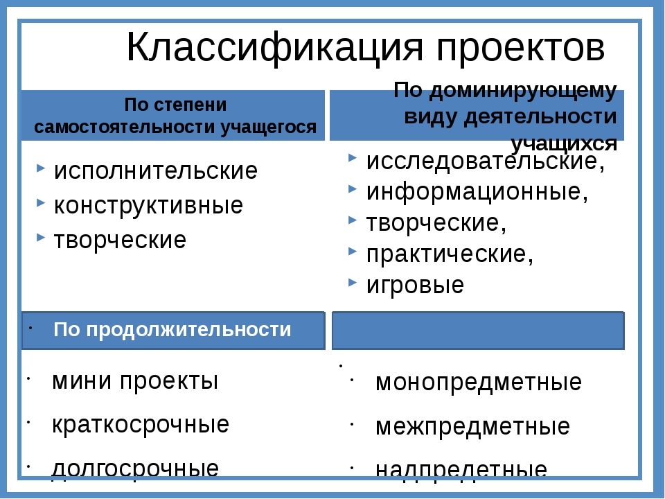 Классификация проектов По комплексности По продолжительности монопредметные м...
