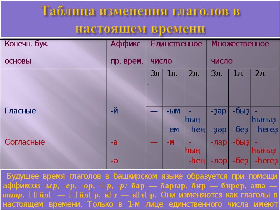 Будущее время глаголов в башкирском языке образуется при помощи аффиксов -ыр,...