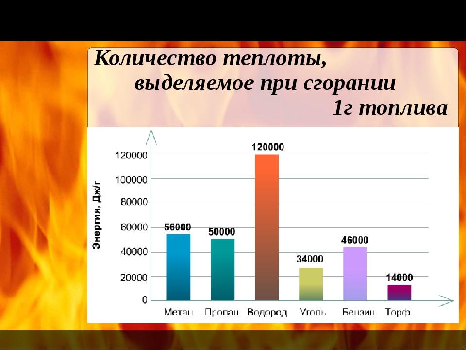Количество теплоты, выделяемое при сгорании 1г топлива