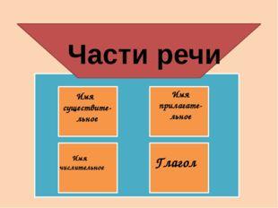 Части речи Имя существите-льное Имя прилагате-льное Имя числительное Глагол