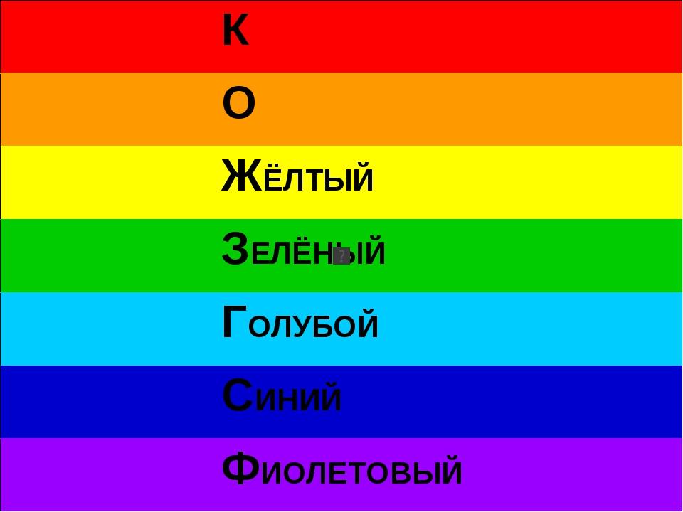 К О ЖЁЛТЫЙ ЗЕЛЁНЫЙ ГОЛУБОЙ СИНИЙ ФИОЛЕТОВЫЙ