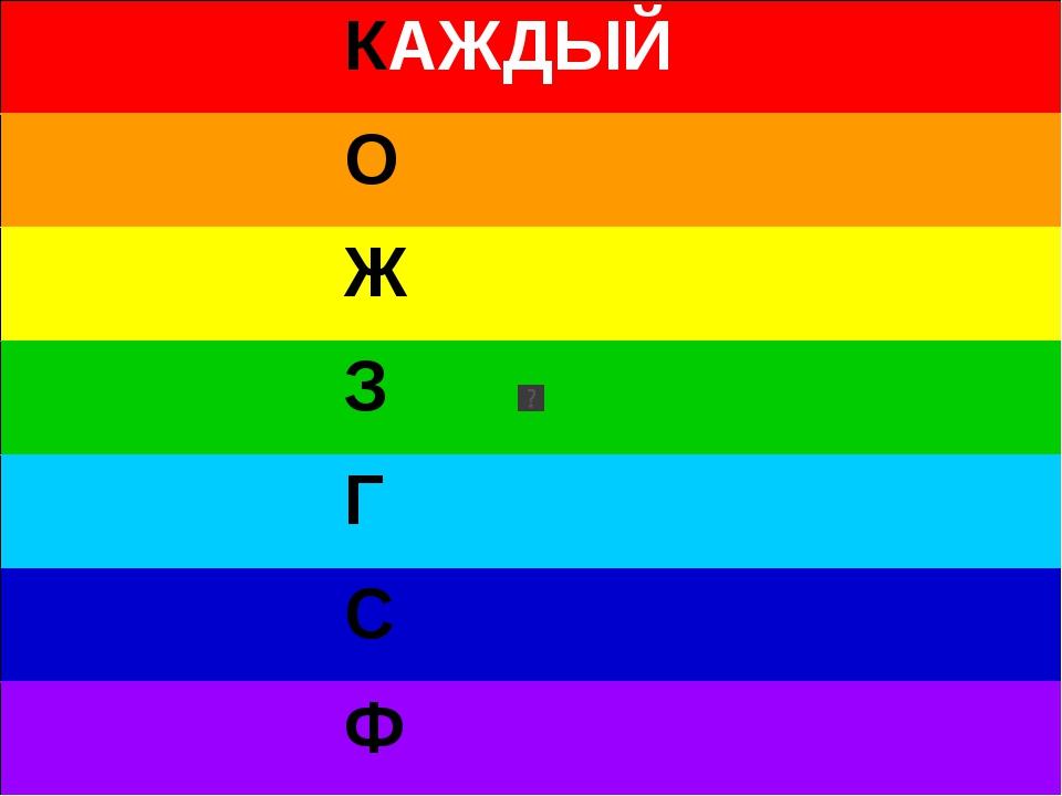 КАЖДЫЙ О Ж З Г С Ф